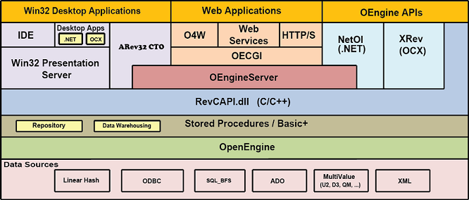 OpenInsight Application Development Suite System Architecture